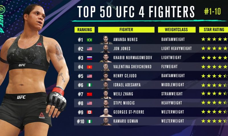 EA SPORTS UFC 4 Top 10 Fighter Ratings onthuld